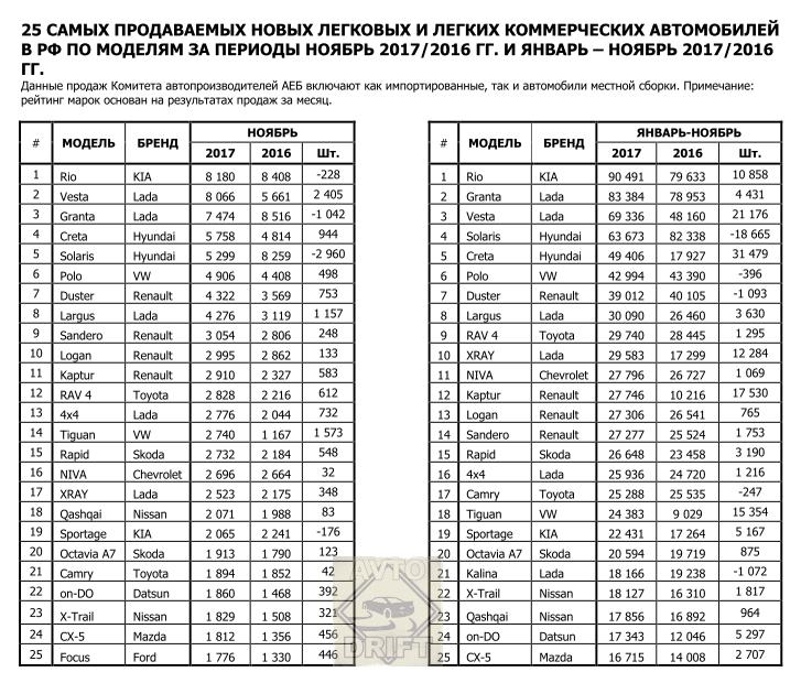 aebnoyabrp 7374857 29038126 - Обновленная Lada Granta уже на дорожном испытании: первые фотографии и немного статистики