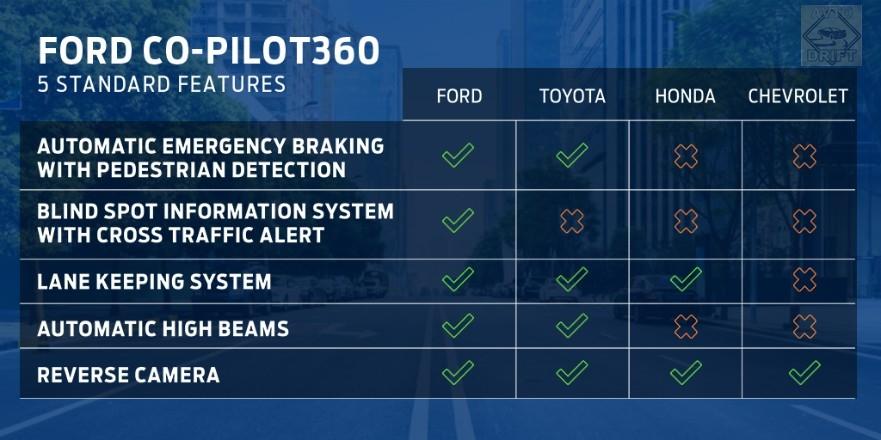 cq5dam.web .881.495 - Компания Ford анонсировала оснащения всех своих моделей пакетом автоматизации Co-Pilot360
