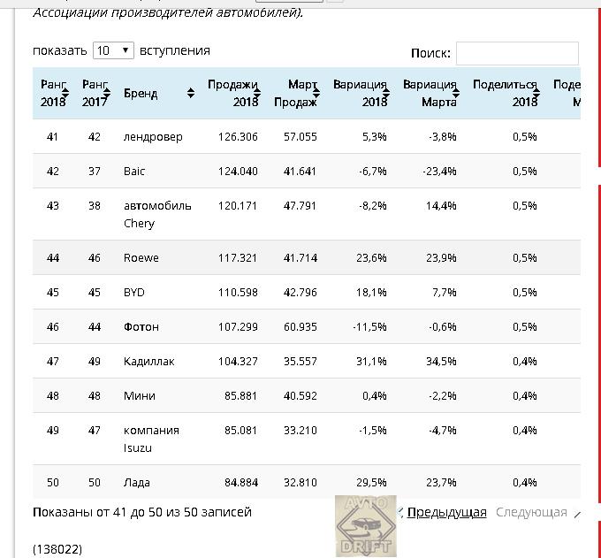 Skrin rejtinga - ТОП-50 самых продаваемых марок за первый квартал 2018: Lada замыкает рейтинг