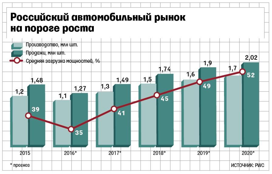 fullscreen 111 - Озвучена стратегия Правительства РФ: российский автопром включается в борьбу за рынок электромобилей