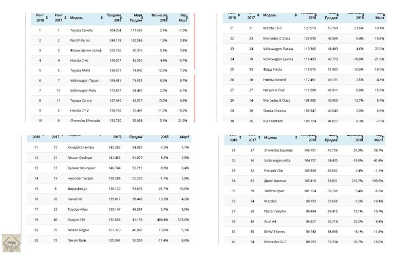 page 1 1 - ТОП-100 автомобильных бестселлеров за первый квартал 2018