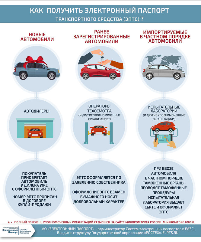 ept - Электронные ПТС - обязательный переход отложен, но началось оформления ОСАГО по ним в России