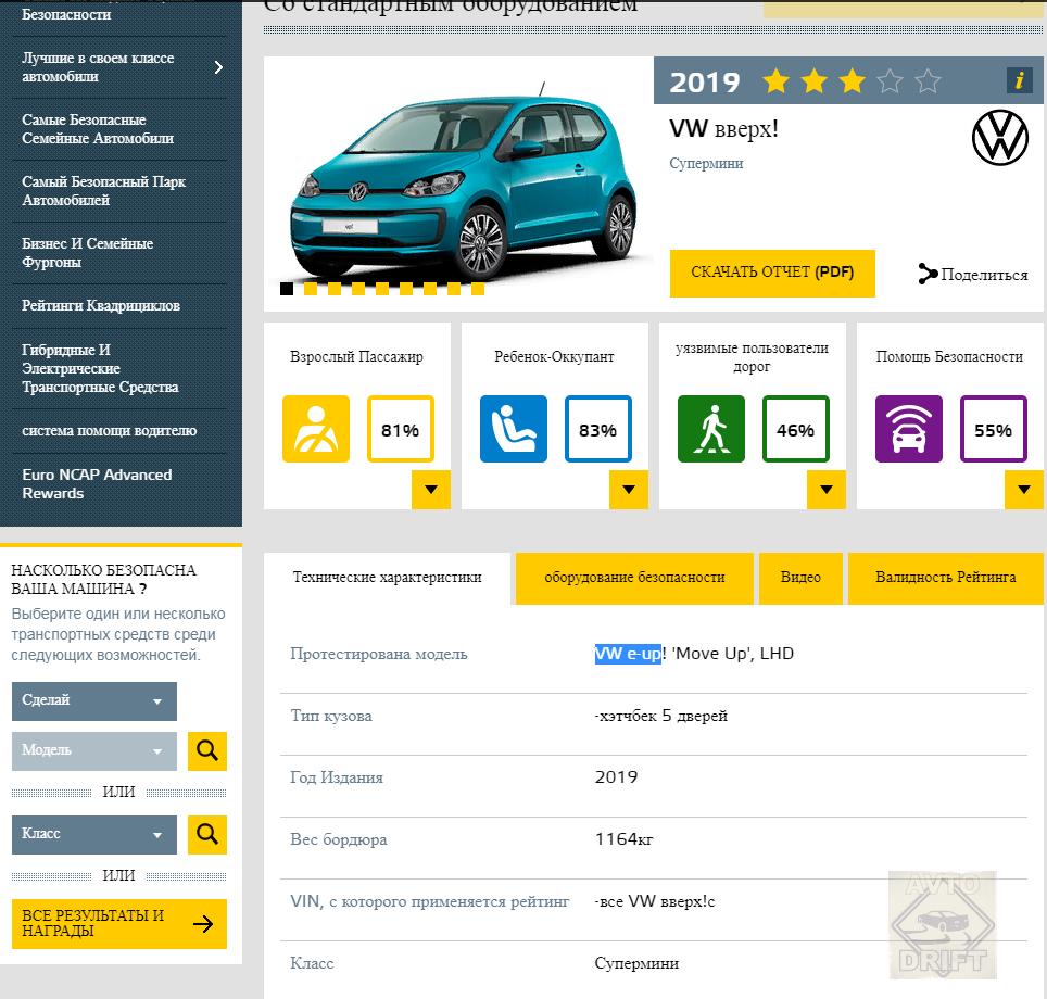 Bezymyannyj 10101010 - Европейский комитет по безопасности представил данные краш-тестов некоторых автоновинок