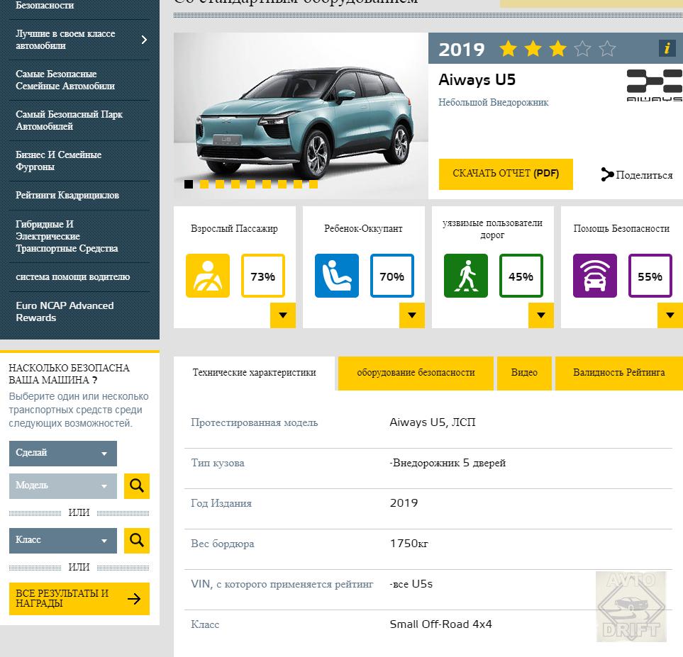 Bezymyannyj 1212121212 - Европейский комитет по безопасности представил данные краш-тестов некоторых автоновинок