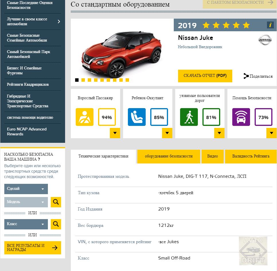 Bezymyannyj 222222 - Европейский комитет по безопасности представил данные краш-тестов некоторых автоновинок