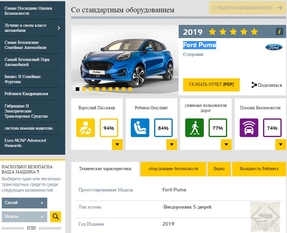 Bezymyannyj 333333 - Европейский комитет по безопасности представил данные краш-тестов некоторых автоновинок