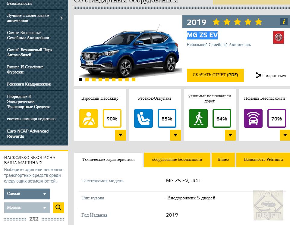 Bezymyannyj 44444 - Европейский комитет по безопасности представил данные краш-тестов некоторых автоновинок
