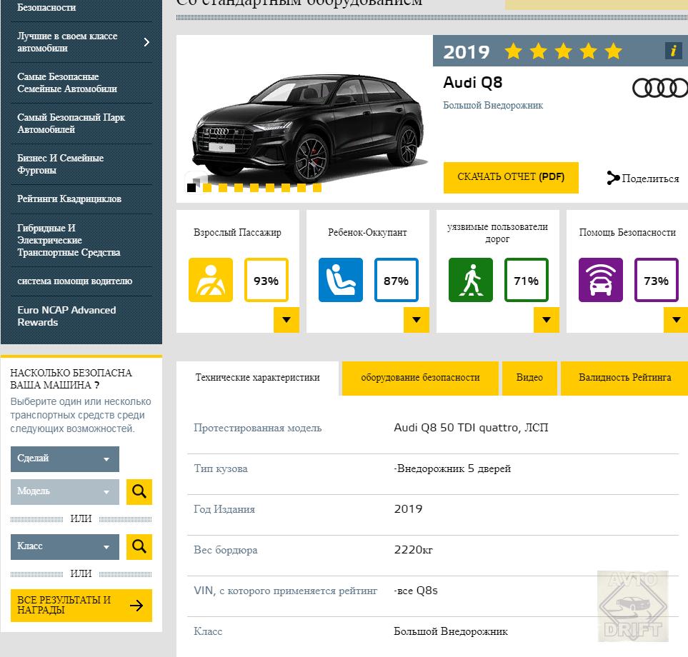 Bezymyannyj 66666 - Европейский комитет по безопасности представил данные краш-тестов некоторых автоновинок