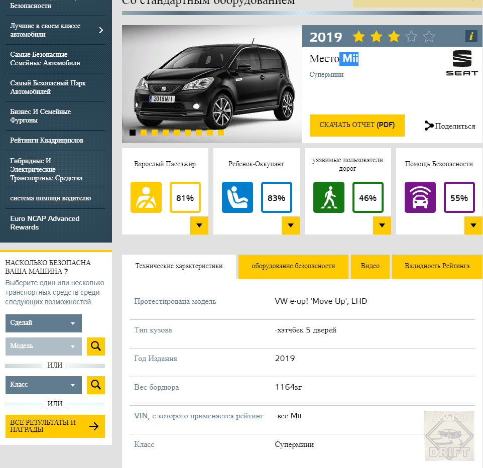 Bezymyannyj 77777 - Европейский комитет по безопасности представил данные краш-тестов некоторых автоновинок