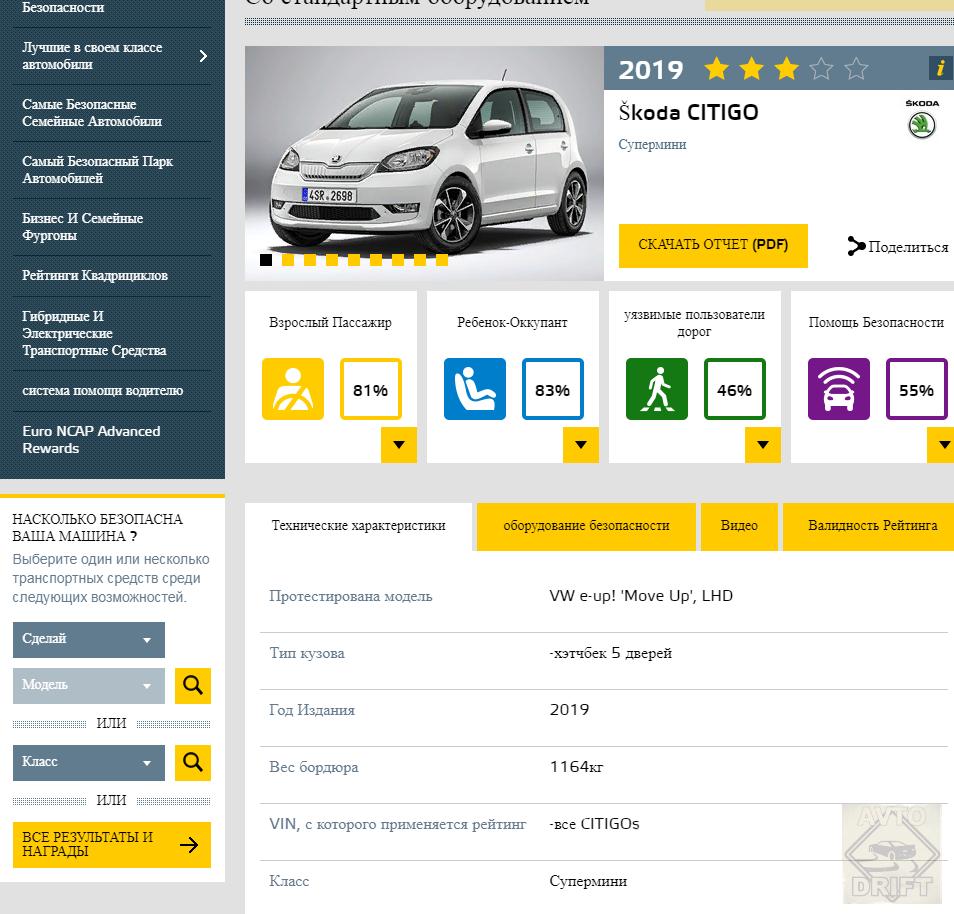 Bezymyannyj 88888 - Европейский комитет по безопасности представил данные краш-тестов некоторых автоновинок