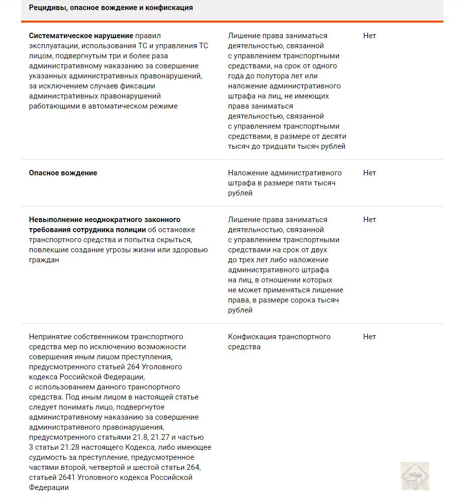 Bezymyannyj111 - КоАП 2021 года: Автомобильные штрафы возрастут в 6 раз