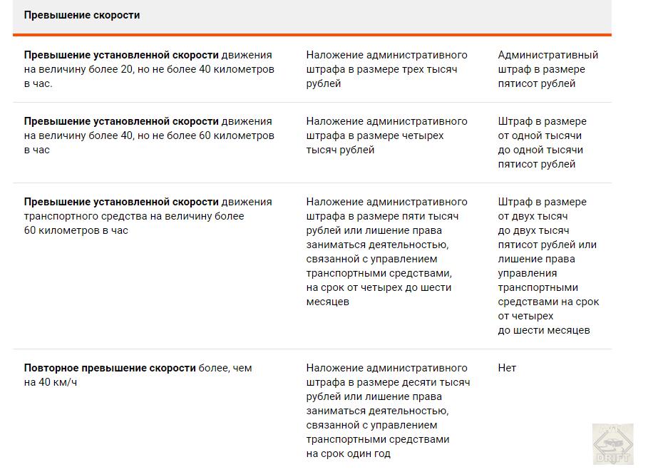 Bezymyannyj222 - КоАП 2021 года: Автомобильные штрафы возрастут в 6 раз