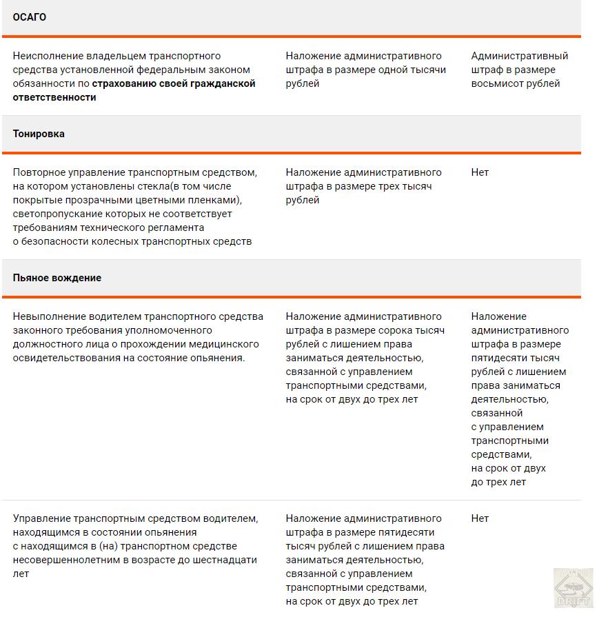 Bezymyannyj4444 - КоАП 2021 года: Автомобильные штрафы возрастут в 6 раз